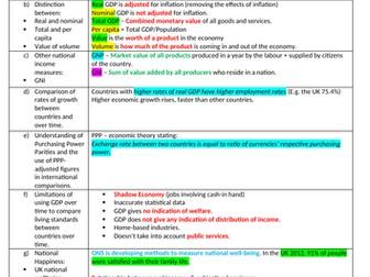 Edexcel Economics A: Theme 2 Revision Notes