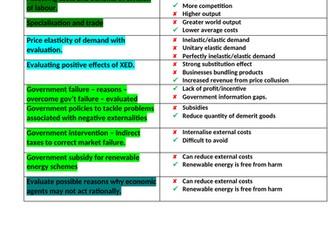 Edexcel Economics A-level: Theme 1 Essay Plans/Exam Responses
