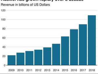Revenue and Costs ; A Level Economics