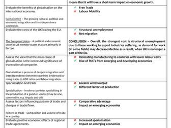 Theme 4 Edexcel Economics Essay Plans: International Economics