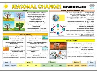 Year 1 Seasonal Changes Knowledge Organiser!