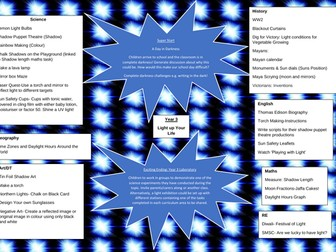 KS2 Science-Electricity Topic Map