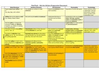 English Progression Document