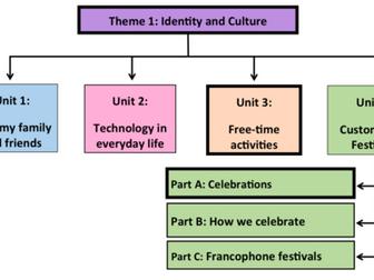 Customs and Festivals- Unit 4- GCSE French
