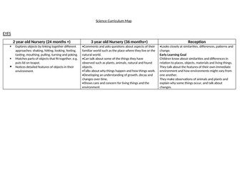 Primary Science Curriculum Map EYFS to Y6