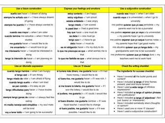 Spanish Grade 9 Structures Writing Mat