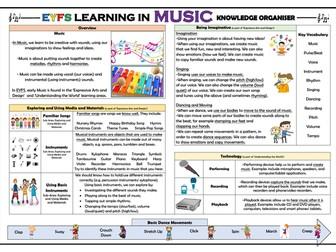 EYFS Learning in Music - Knowledge Organiser!