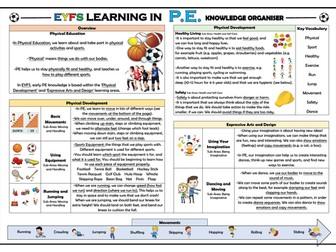 EYFS Learning in PE - Knowledge Organiser!