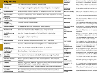 AQA Psychology Approaches Paper 2 knowledge organiser