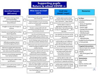 SEN Pupil Reintegration -Teacher Guidance Sheet