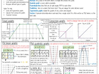 Maths Knowledge Organiser - Functions and Graphs