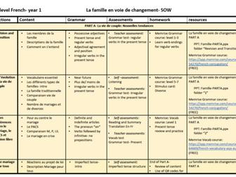 La famille en voie de changement- SOW/ SofL- French A Level