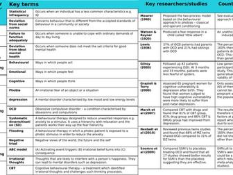 AQA Psychology psychopathology knowledge organiser PAPER 1/2