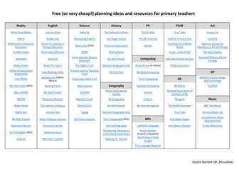 Free lesson planning resources for primary teachers