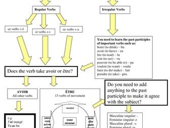 Passe compose revision sheet