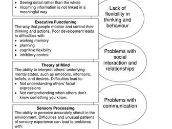 The Tetrad of Impairment & neurology resource