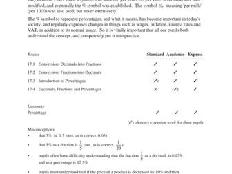 Decimals, Fractions & Percentages (MEP – Y7 – U17