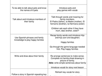 Spanish lessons year 4 by ayirrell | Teaching Resources