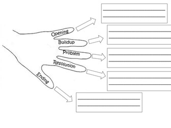 Story hands (Pie Corbett style) for writing/pics