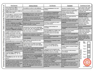 Grammar and Punctuation Curriculum on one A4 sheet