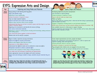 EYFS Framework 2012: Expressive Arts and Design