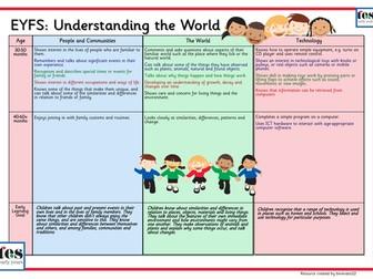EYFS Framework 2012: Understanding of the World