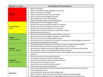Targeted Questioning by @TeacherToolkit