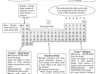 Periodic table summary sheet by bennettej teaching resources tes periodic table summary sheet urtaz Images