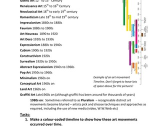 Art timeline by co803cm teaching resources tes art timeline altavistaventures Images