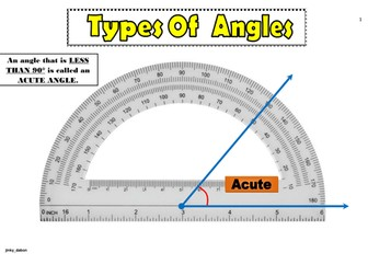 Types of Angles Poster