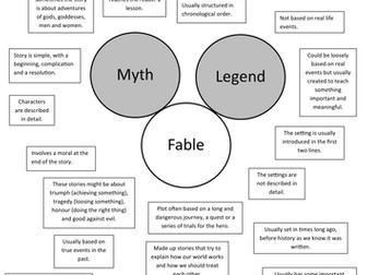 Myths, legends and fables