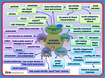 Autism Overview Mind Map