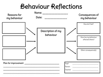 Behaviour reflections