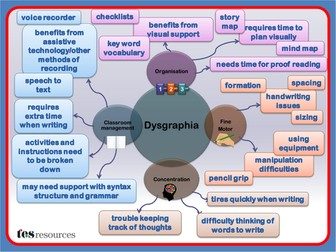 Dysgraphia Difficulties Mind Map
