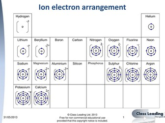 Electron arrangements for ions