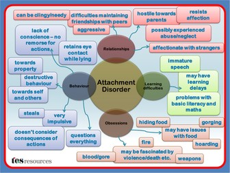 Attachment Disorder Mind Map