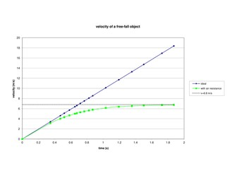 Experimental example of terminal velocity