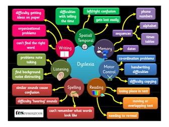 Dyslexia Awareness Poster