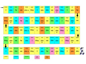 GCSE Spanish Tense Revision Board Game
