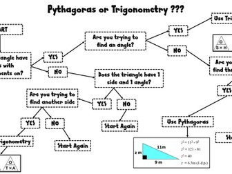 Pythagoras or Trigonometry ???