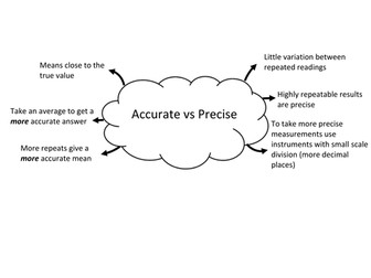 Accuracy vs precision by bennettej - Teaching Resources - Tes