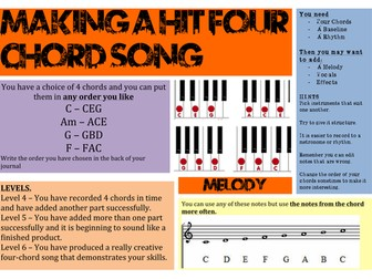 Composition - Four Chord Song - Pop Song Writing
