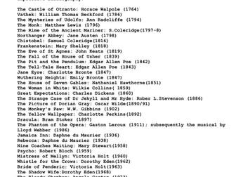 Gothic Reading List