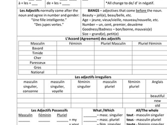 Commonly needed charts for students