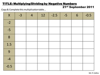 Negative Numbers Resources