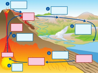 Rock Cycle Starter for Smartboard