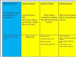 GCSE PE Revision cards for Edexcel exam paper