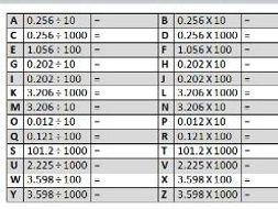 Decimals: Multiplying and dividing