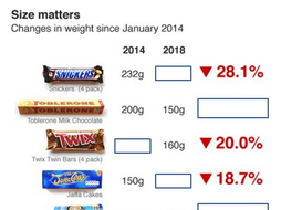 Percentages Review Chocolate bar sizing