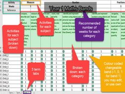 Maths Year 1 - Band 1 (3 terms)  Assessment with activities